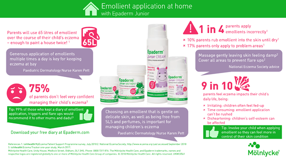 Emollient application infograhic