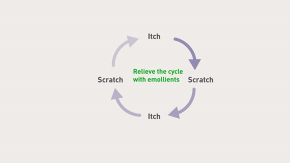 Help to break the itch cycle with Epaderm